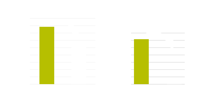 eicu results graphic